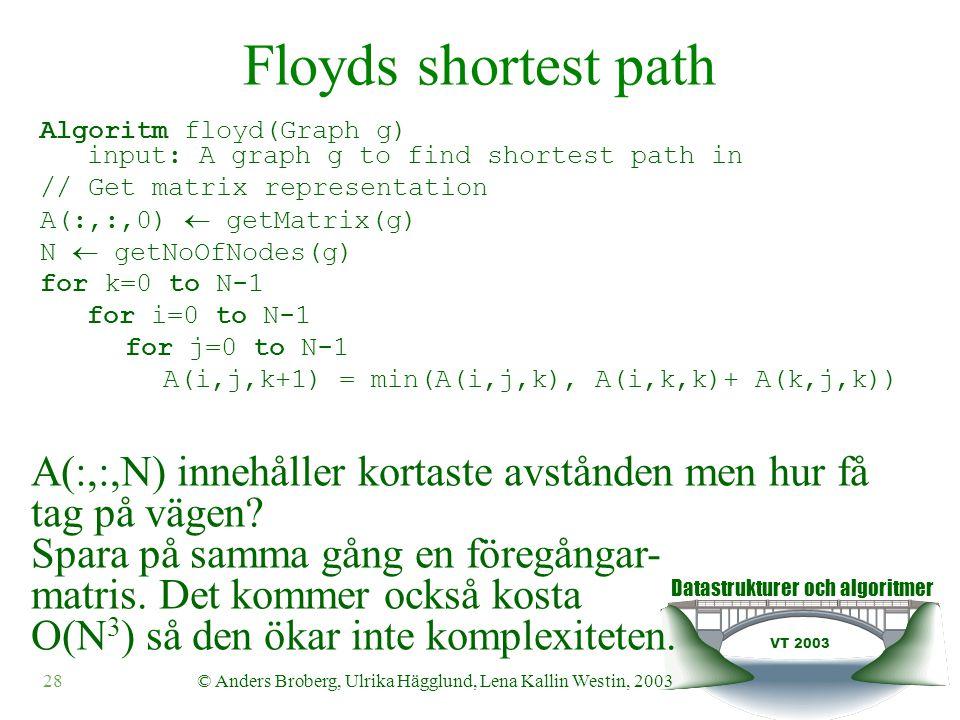 Datastrukturer och algoritmer VT 2003 28© Anders Broberg, Ulrika Hägglund, Lena Kallin Westin, 2003 Floyds shortest path Algoritm floyd(Graph g) input: A graph g to find shortest path in // Get matrix representation A(:,:,0)  getMatrix(g) N  getNoOfNodes(g) for k=0 to N-1 for i=0 to N-1 for j=0 to N-1 A(i,j,k+1) = min(A(i,j,k), A(i,k,k)+ A(k,j,k)) A(:,:,N) innehåller kortaste avstånden men hur få tag på vägen.