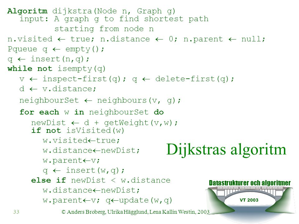 Datastrukturer och algoritmer VT 2003 33© Anders Broberg, Ulrika Hägglund, Lena Kallin Westin, 2003 Dijkstras algoritm Algoritm dijkstra(Node n, Graph g) input: A graph g to find shortest path starting from node n n.visited  true; n.distance  0; n.parent  null; Pqueue q  empty(); q  insert(n,q); while not isempty(q) v  inspect-first(q); q  delete-first(q); d  v.distance; neighbourSet  neighbours(v, g); for each w in neighbourSet do newDist  d + getWeight(v,w); if not isVisited(w) w.visited  true; w.distance  newDist; w.parent  v; q  insert(w,q); else if newDist < w.distance w.distance  newDist; w.parent  v; q  update(w,q)