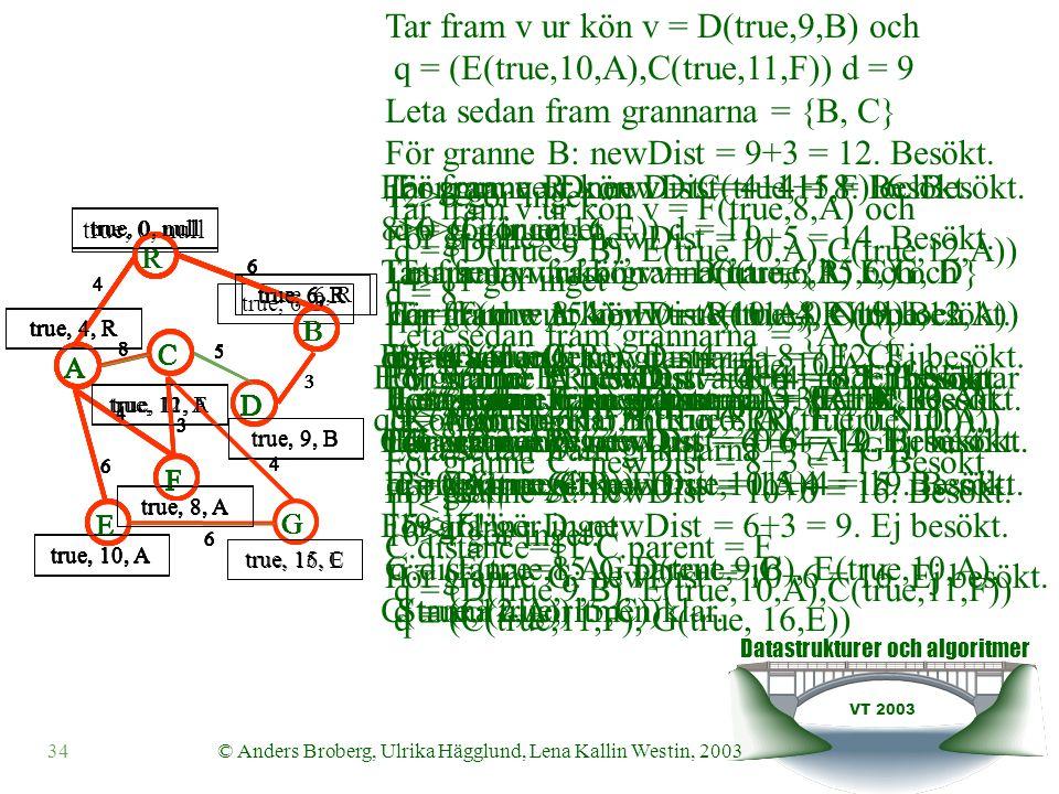 Datastrukturer och algoritmer VT 2003 34© Anders Broberg, Ulrika Hägglund, Lena Kallin Westin, 2003 Tar fram v ur kön v = R(true,0,Null) och q = ().