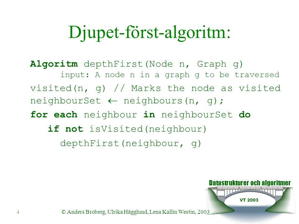 Datastrukturer och algoritmer VT 2003 35© Anders Broberg, Ulrika Hägglund, Lena Kallin Westin, 2003 Dijkstras algoritm - komplexitet  Vi sätter in varje nod i kön en gång.