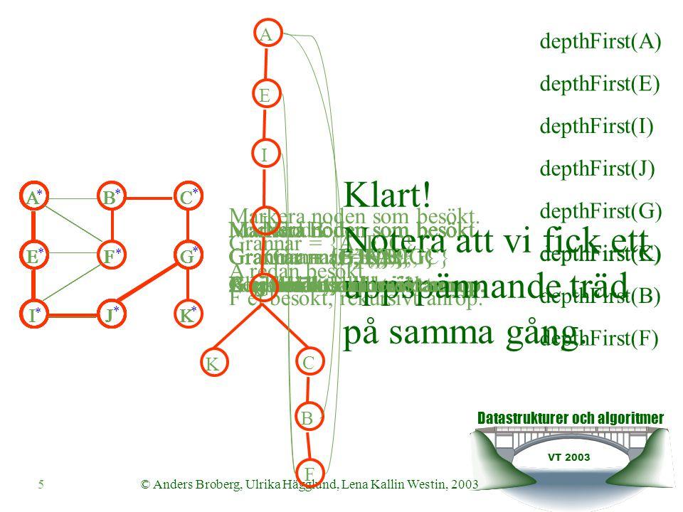 Datastrukturer och algoritmer VT 2003 26© Anders Broberg, Ulrika Hägglund, Lena Kallin Westin, 2003 Finna vägen till en nod  Bredden-först traversering ger oss vägarna från en nod till alla andra.
