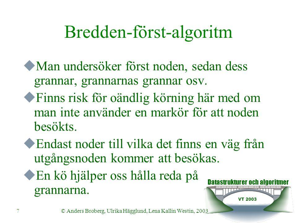 Datastrukturer och algoritmer VT 2003 8© Anders Broberg, Ulrika Hägglund, Lena Kallin Westin, 2003 Bredden-först-algoritm: Algoritm breadthFirst(Node n, Graph g) input: A node n in a graph g to be traversed Queue q  empty(); visited(n, g) // Marks the node as visited q  enqueue(n, q); while not isempty(q) do newNode  front(q) q  dequeue(q); neighbourSet  neighbours(newNode, g); for each neighbour in neighbourSet do if not isVisited(neighbour) visited(neighbour, g); q  enqueue(neighbour, q);
