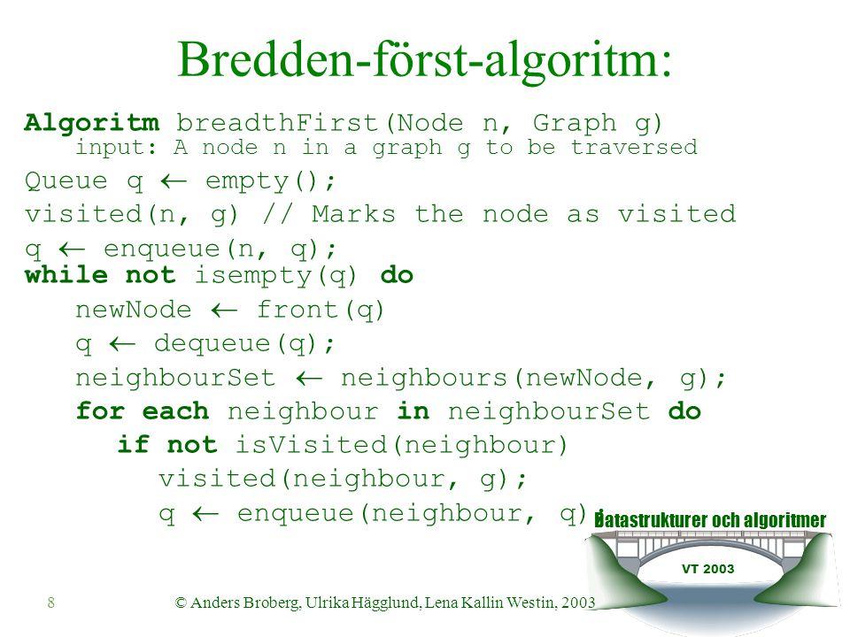 Datastrukturer och algoritmer VT 2003 29© Anders Broberg, Ulrika Hägglund, Lena Kallin Westin, 2003 Uppdaterad Floyd Algoritm floyd(Graph g) input: A graph g to find shortest path in // Get matrix representation A(:,:,0)  getMatrix(g) N  getNoOfNodes(g) for i = 0 to N-1 for j = 0 to N-1 if (i==j or A(i,j,0)==inf) Path(i,j,0) = -1 else Path(i,j,0) = i for k=0 to N-1 for i=0 to N-1 for j=0 to N-1 A(i,j,k+1) = min(A(i,j,k), A(i,k,k)+A(k,j,k)) if (A(i,j,k)  A(i,k,k)+A(k,j,k)) Path(i,j,k+1) = Path(i,j,k) else Path(i,j,k+1) = Path(k,j,k)
