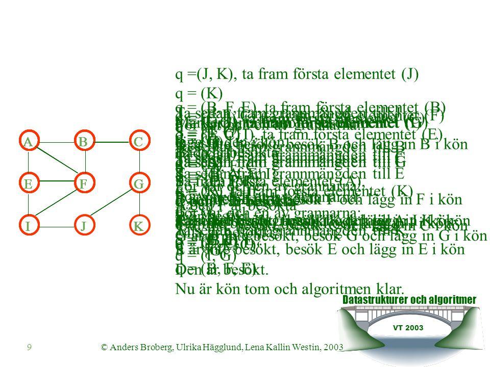 Datastrukturer och algoritmer VT 2003 9© Anders Broberg, Ulrika Hägglund, Lena Kallin Westin, 2003 q = (E, C, I), ta fram första elementet (E) q = (C, I) Ta sedan fram grannmängden till E S = {A, F, I} För var och en av grannarna: Alla är besökta q = (G, J), ta fram första elementet (G) q = (J) Ta sedan fram grannmängden till G S = {C, J, K} C och J är besökta K är inte besökt, besök K och lägg in K i kön q = (J, K) För var och en av grannarna: B är inte besökt, besök B och lägg in B i kön q = (B) q = (B, F, E), ta fram första elementet (B) q = (F, E) Ta sedan fram grannmängden till B S = {A, F, C} q = (F, E, C), ta fram första elementet (F) q = (E, C) Ta sedan fram grannmängden till F S = {B, A, E, I} q =(J, K), ta fram första elementet (J) q = (K) Ta sedan fram grannmängden till J S = {I, G} Båda är besökta q = (K), ta fram första elementet (K) q = () Ta sedan fram grannmängden till K S = {G} Den är besökt.