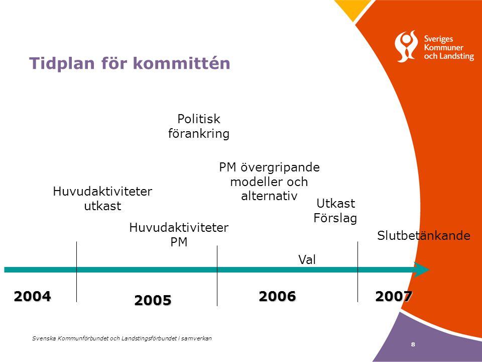 Svenska Kommunförbundet och Landstingsförbundet i samverkan 8 Tidplan för kommittén 200420062007 2005 Huvudaktiviteter utkast Utkast Förslag Slutbetänkande PM övergripande modeller och alternativ Val Huvudaktiviteter PM Politisk förankring