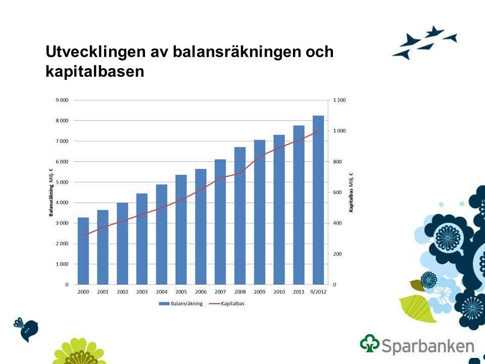 Kapitalbas och kapitaltäckning * Enligt gruppens strategi bör kapitaltäckningen inte vara under 16 % Minimi (Sb-gruppens strategi) * Minimi (Basel II)