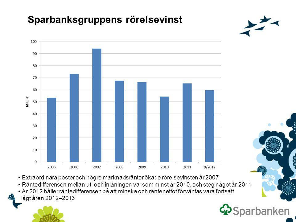 Sparbanksgruppens rörelsevinst Extraordinära poster och högre marknadsräntor ökade rörelsevinsten år 2007 Räntedifferensen mellan ut- och inlåningen v