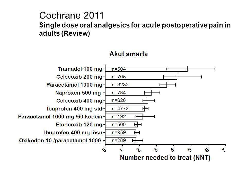 Signifikant fler allvarliga trombotiska händelser med Rofecoxib än placebo Bresalier et al NEJM 2005 APPROVe