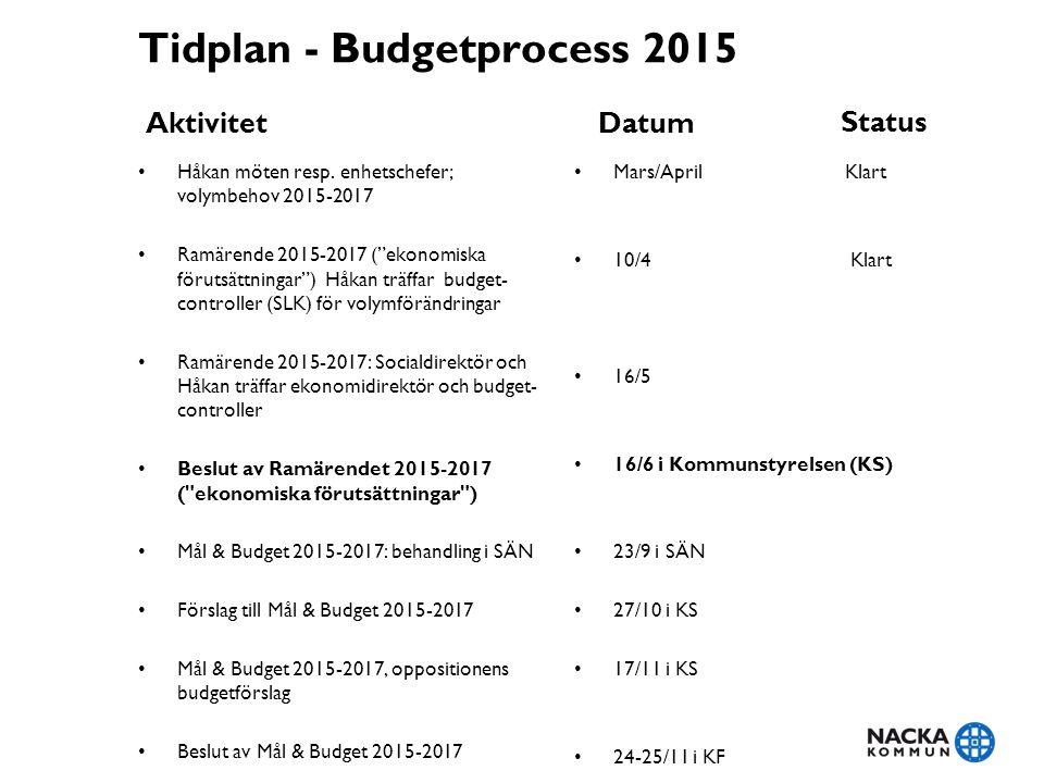 Tidplan - Budgetprocess 2015 Aktivitet Håkan möten resp.