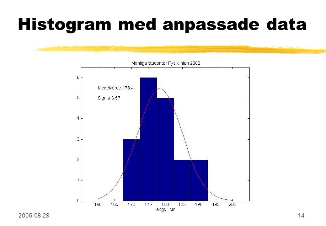 2005-08-29Fysikexperiment, 5p14 Histogram med anpassade data