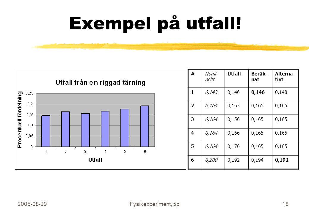 2005-08-29Fysikexperiment, 5p18 Exempel på utfall! #Nomi- nellt UtfallBeräk- nat Alterna- tivt 10,1430,146 0,148 20,1640,1630,165 30,1640,1560,165 40,