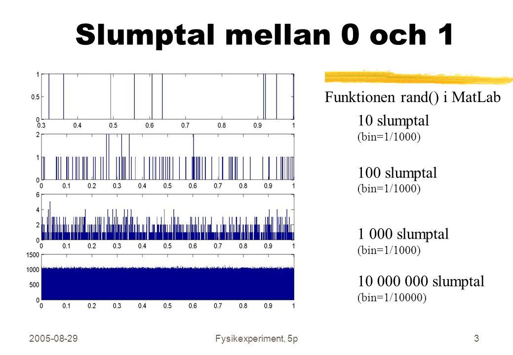 2005-08-29Fysikexperiment, 5p4 Summera slumptal mellan 0 och 1 Vi noterar att fördelningarna samlas kring det sanna värdet som i dessa fall är 1 (vänster), 2,5 (mitten) och 10 (höger) I varje histogram finns 10 000 samplade värden på summorna