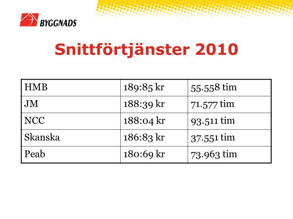 Snittförtjänster 2010 HMB189:85 kr55.558 tim JM188:39 kr71.577 tim NCC188:04 kr93.511 tim Skanska186:83 kr37.551 tim Peab180:69 kr73.963 tim