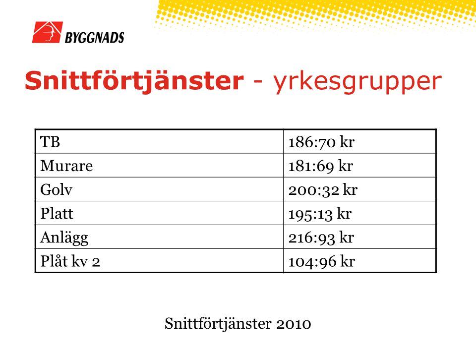 Snittförtjänster - yrkesgrupper TB186:70 kr Murare181:69 kr Golv200:32 kr Platt195:13 kr Anlägg216:93 kr Plåt kv 2104:96 kr Snittförtjänster 2010