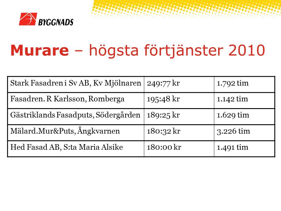 Murare – högsta förtjänster 2010 Stark Fasadren i Sv AB, Kv Mjölnaren249:77 kr1.792 tim Fasadren.