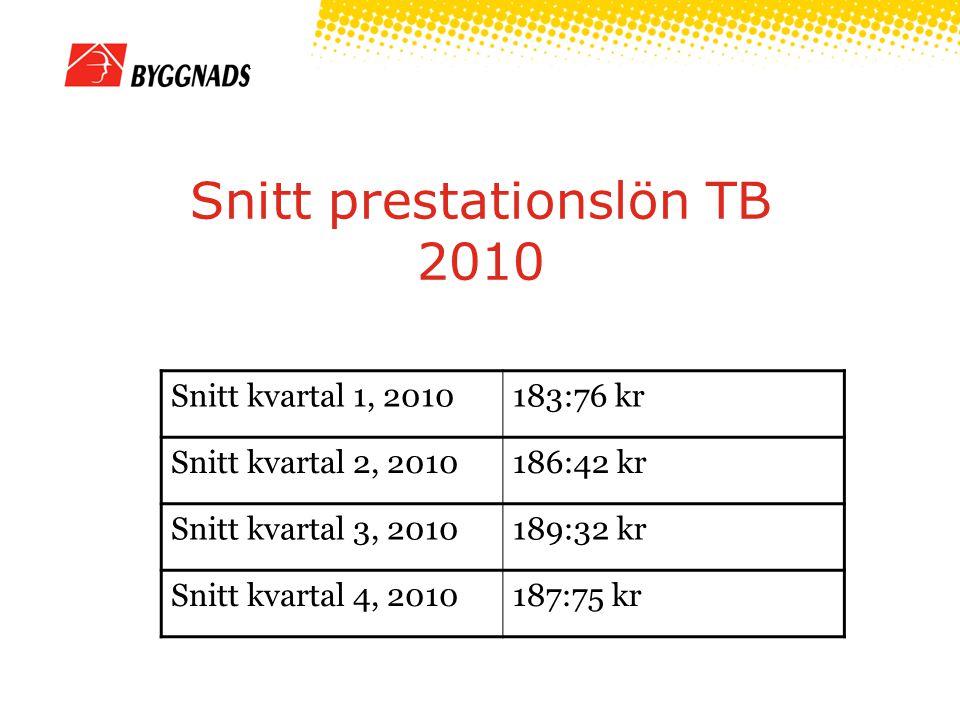 Snitt prestationslön TB 2010 Snitt kvartal 1, 2010183:76 kr Snitt kvartal 2, 2010186:42 kr Snitt kvartal 3, 2010189:32 kr Snitt kvartal 4, 2010187:75 kr
