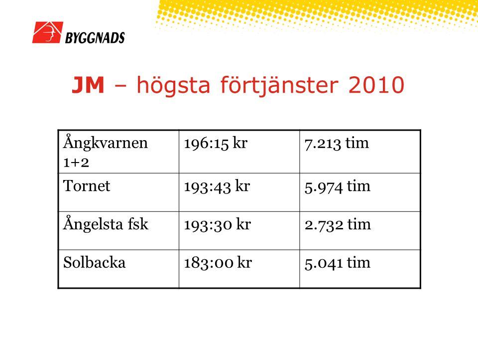 JM – högsta förtjänster 2010 Ångkvarnen 1+2 196:15 kr7.213 tim Tornet193:43 kr5.974 tim Ångelsta fsk193:30 kr2.732 tim Solbacka183:00 kr5.041 tim