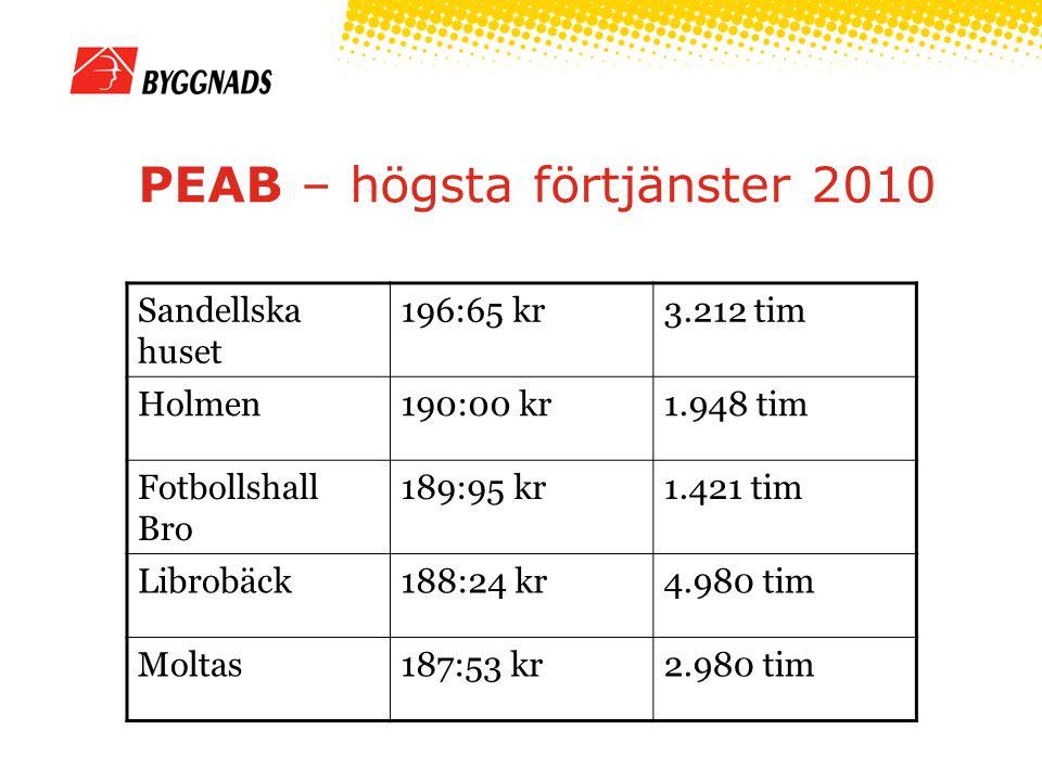 PEAB – högsta förtjänster 2010 Sandellska huset 196:65 kr3.212 tim Holmen190:00 kr1.948 tim Fotbollshall Bro 189:95 kr1.421 tim Librobäck188:24 kr4.980 tim Moltas187:53 kr2.980 tim