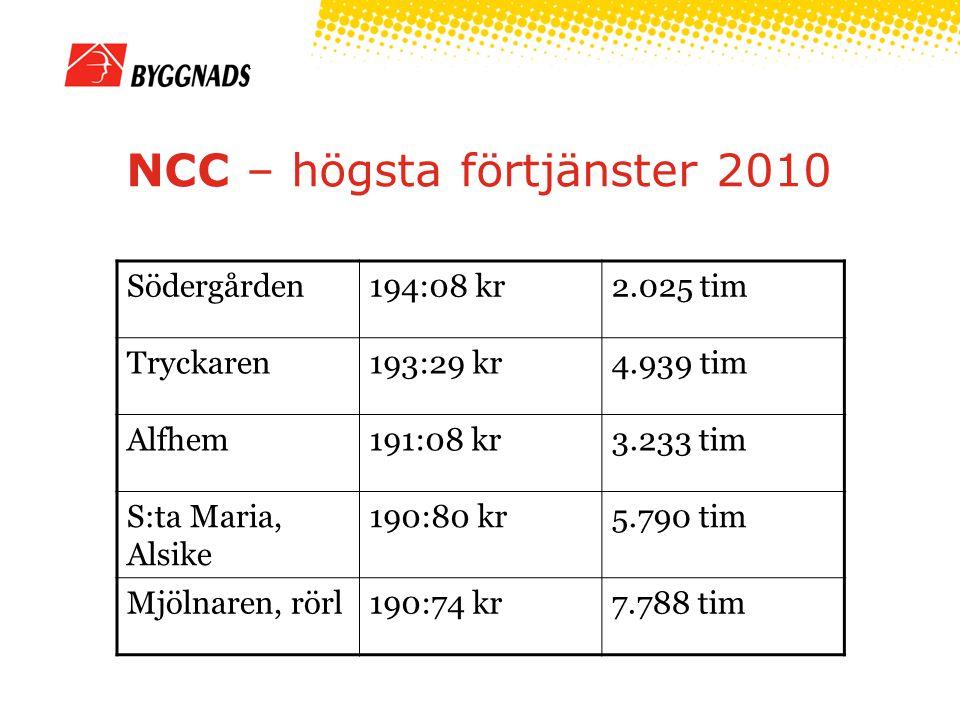 NCC – högsta förtjänster 2010 Södergården194:08 kr2.025 tim Tryckaren193:29 kr4.939 tim Alfhem191:08 kr3.233 tim S:ta Maria, Alsike 190:80 kr5.790 tim Mjölnaren, rörl190:74 kr7.788 tim