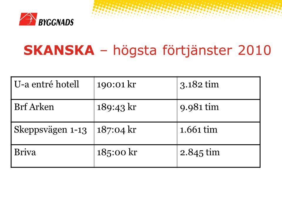 SKANSKA – högsta förtjänster 2010 U-a entré hotell190:01 kr3.182 tim Brf Arken189:43 kr9.981 tim Skeppsvägen 1-13187:04 kr1.661 tim Briva185:00 kr2.845 tim