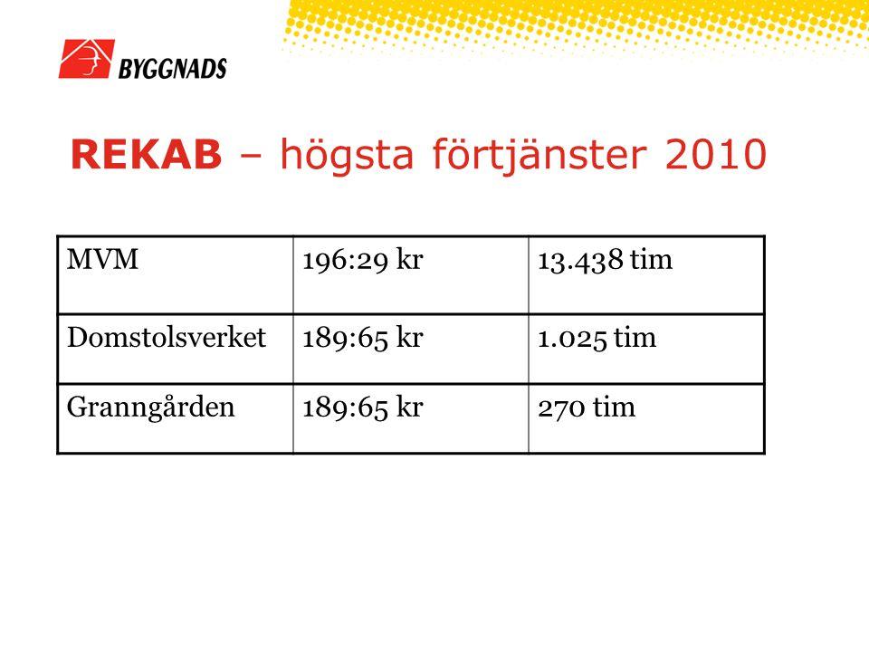 REKAB – högsta förtjänster 2010 MVM196:29 kr13.438 tim Domstolsverket189:65 kr1.025 tim Granngården189:65 kr270 tim