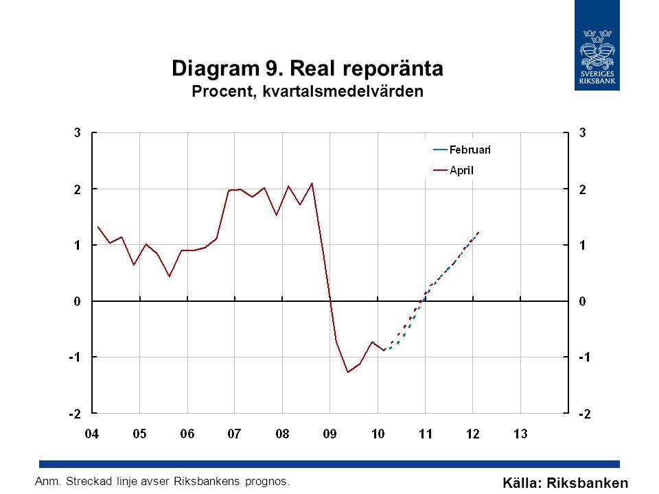Diagram 9. Real reporänta Procent, kvartalsmedelvärden Källa: Riksbanken Anm.