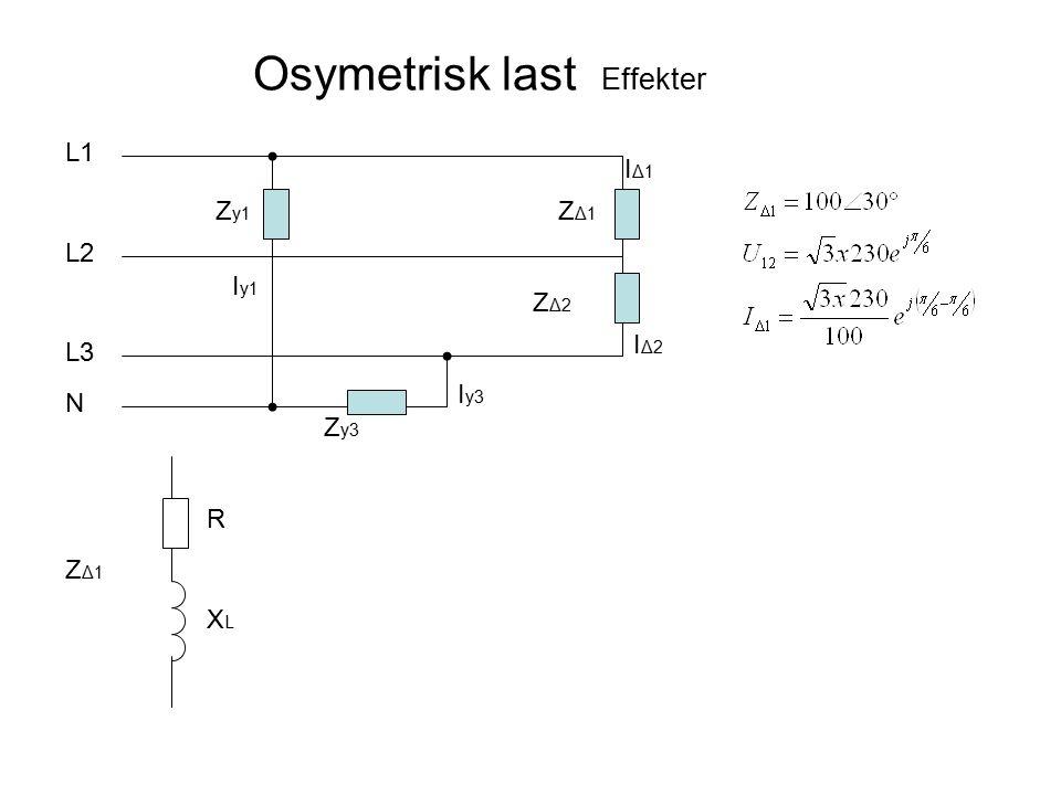 Osymetrisk last Effekter ZΔ1ZΔ1 ZΔ2ZΔ2 L1 L2 L3 N IΔ1IΔ1 IΔ2IΔ2 Z y1 Z y3 I y1 I y3 ZΔ1ZΔ1 XLXL R