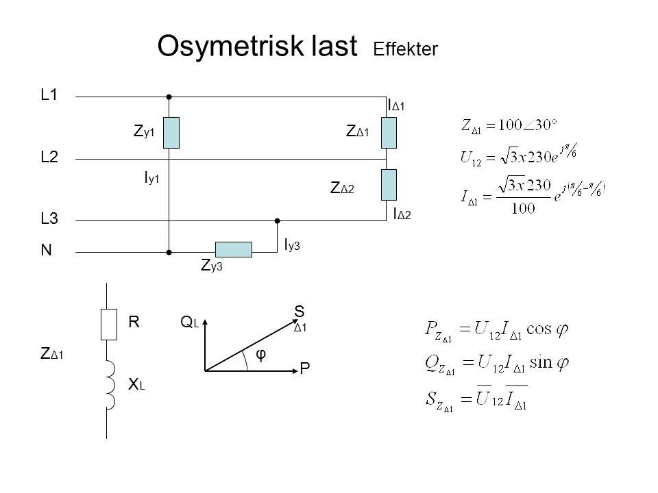 Osymetrisk last Effekter ZΔ1ZΔ1 ZΔ2ZΔ2 L1 L2 L3 N IΔ1IΔ1 IΔ2IΔ2 Z y1 Z y3 I y1 I y3 ZΔ1ZΔ1 XLXL R P QLQL SΔ1SΔ1 φ