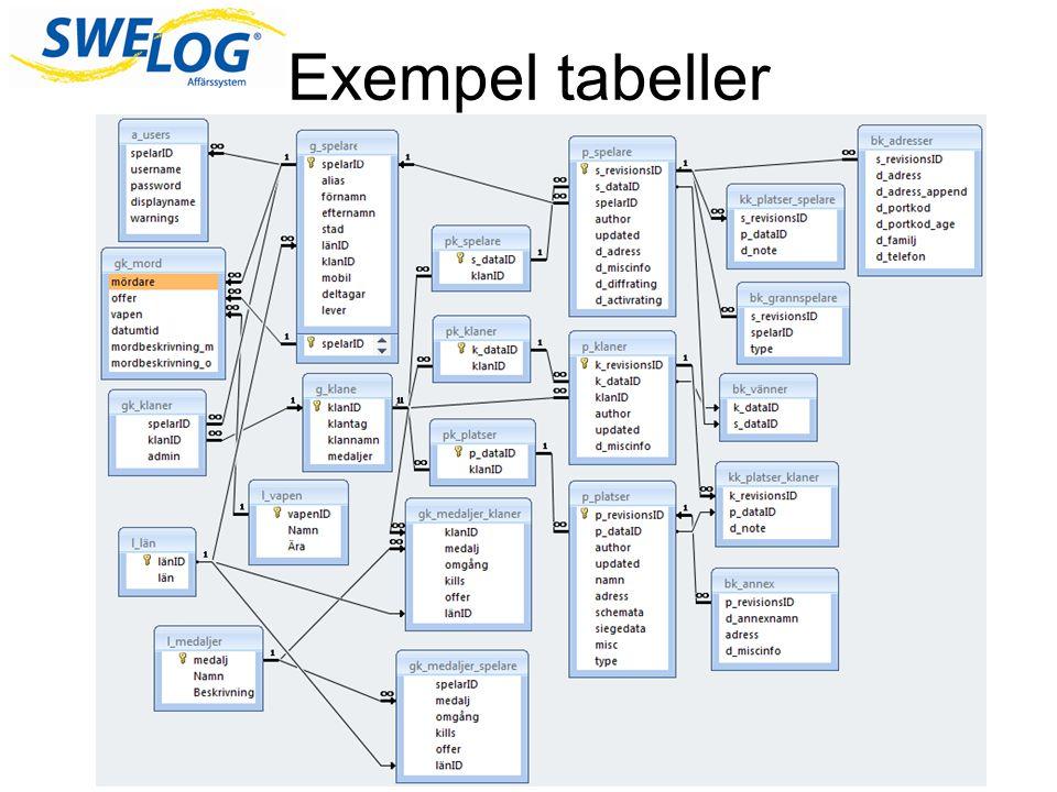 Formulär Formulär = datainmatningsskärmar Behöver inte använda formulär i en databas, kan redigera tabellen direkt Lätta att använda Kan lägga till funktionella element Kan kontrollera vad andra användare av databasen ska kunna se och göra