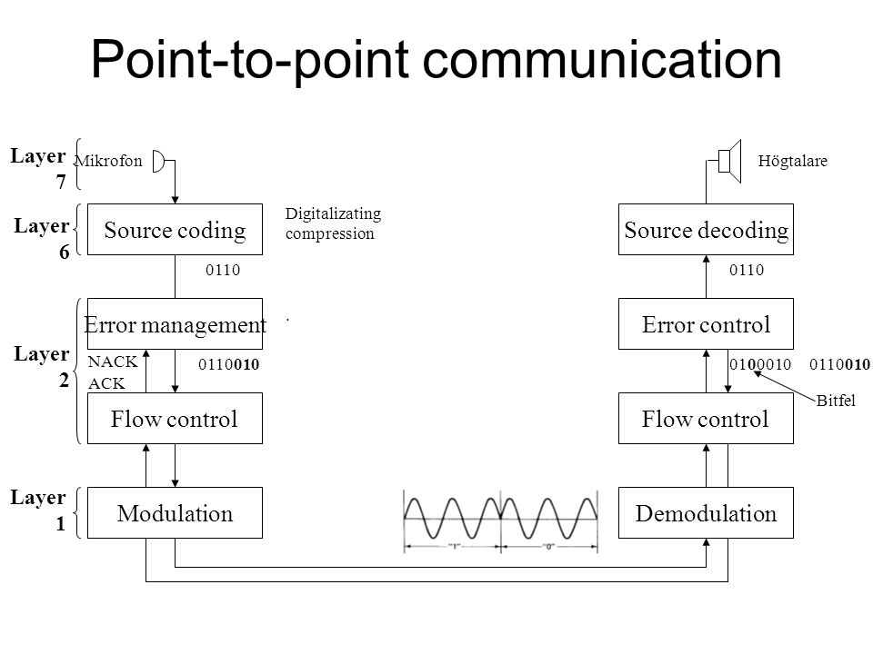 Point-to-point communication MikrofonHögtalare Source codingSource decoding Digitalizating compression 0110 Error managementError control.