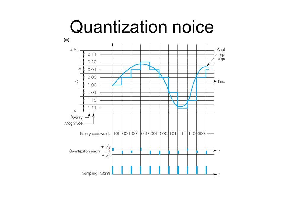 Quantization noice