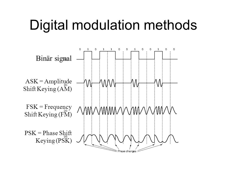 Digital modulation methods Binär signal ASK = Amplitude Shift Keying (AM) FSK = Frequency Shift Keying (FM) PSK = Phase Shift Keying (PSK)