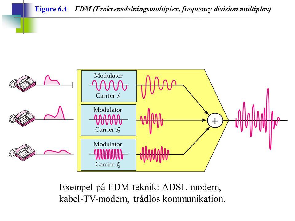 Figure 6.4 FDM (Frekvensdelningsmultiplex, frequency division multiplex) Exempel på FDM-teknik: ADSL-modem, kabel-TV-modem, trådlös kommunikation.