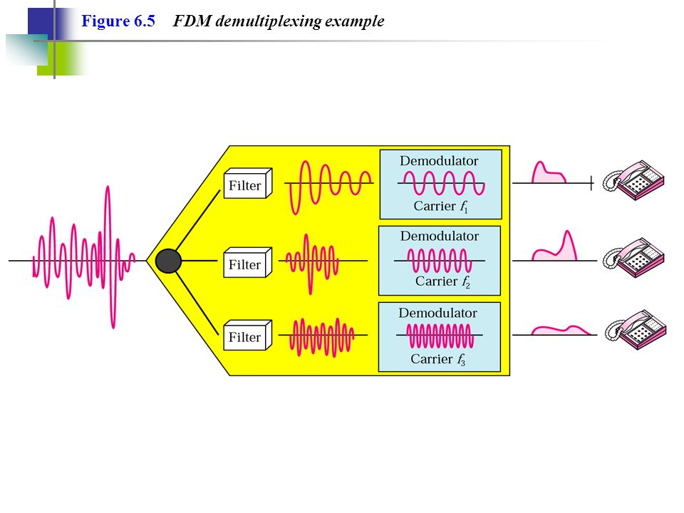 Figure 6.5 FDM demultiplexing example