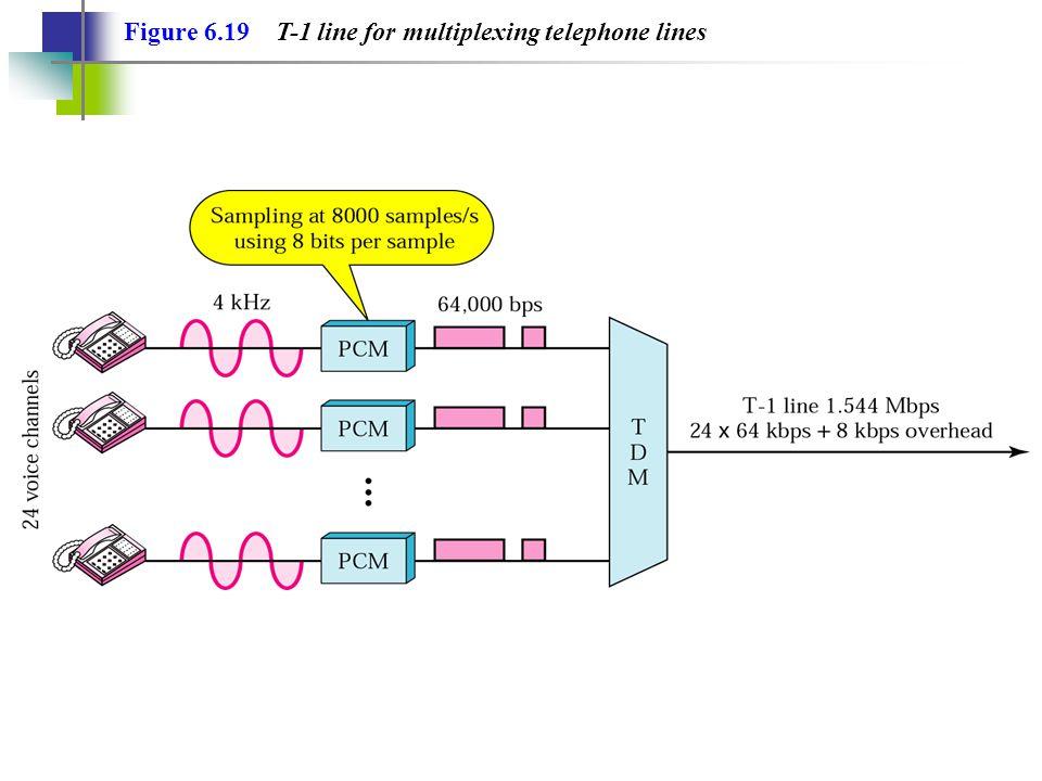 Digital modulation methods Binär signal ASK = Amplitude Shift Keying (AM) FSK = Frequency Shift Keying (FM) PSK = Phase Shift Keying (PSK)