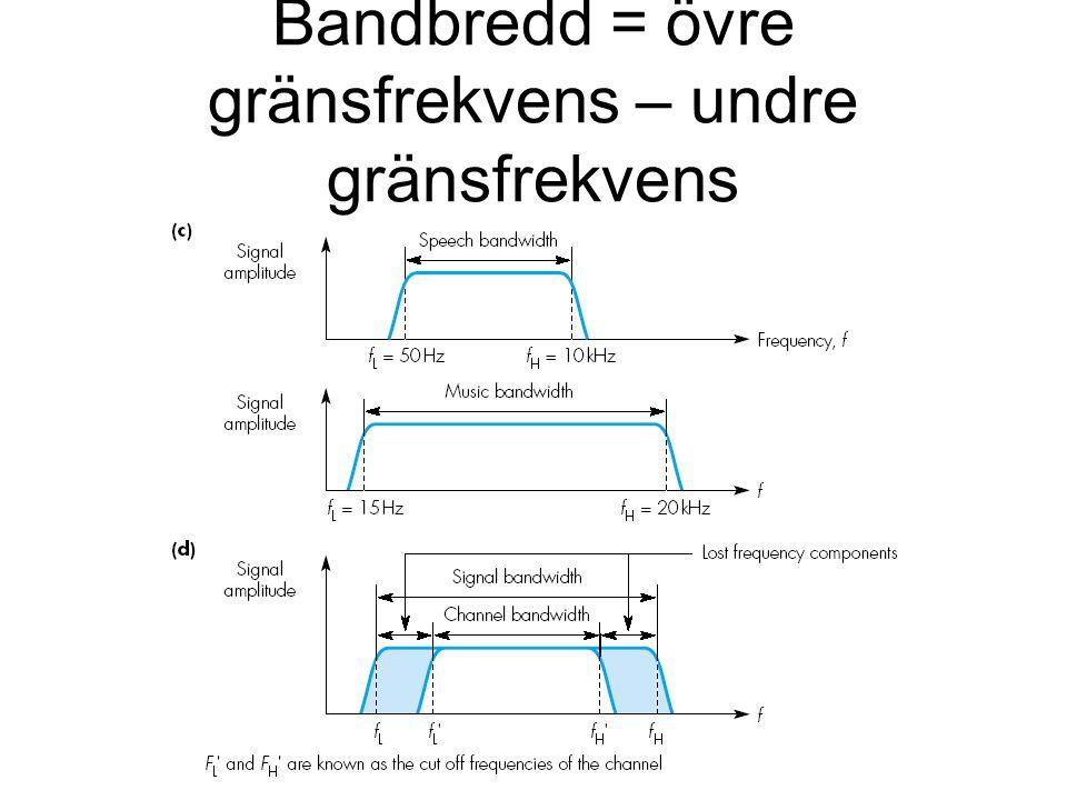 Bandbredd = övre gränsfrekvens – undre gränsfrekvens