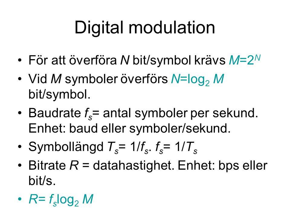 Digital modulation För att överföra N bit/symbol krävs M=2 N Vid M symboler överförs N=log 2 M bit/symbol. Baudrate f s = antal symboler per sekund. E