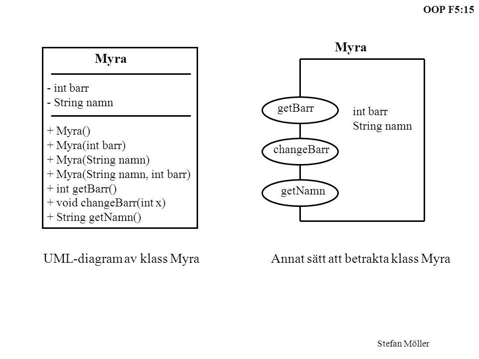 OOP F5:15 Stefan Möller Myra - int barr - String namn + Myra() + Myra(int barr) + Myra(String namn) + Myra(String namn, int barr) + int getBarr() + void changeBarr(int x) + String getNamn() getBarr changeBarr getNamn int barr String namn Myra UML-diagram av klass Myra Annat sätt att betrakta klass Myra