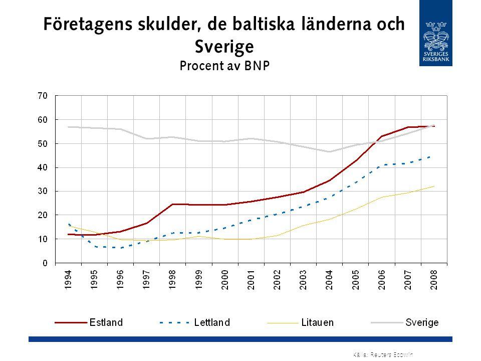 Företagens skulder, de baltiska länderna och Sverige Procent av BNP Källa: Reuters Ecowin
