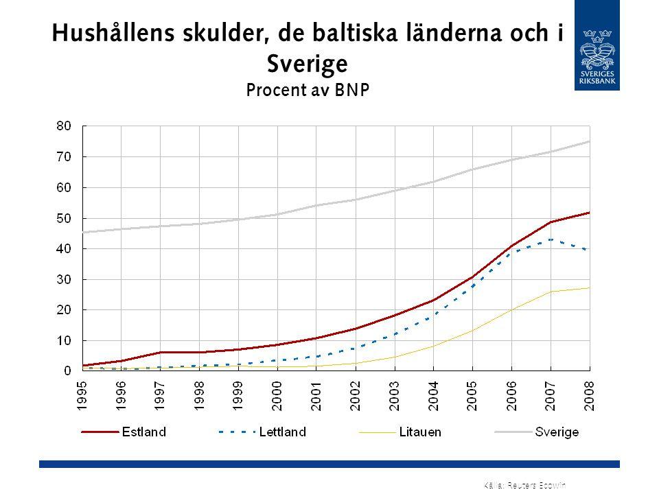 Hushållens skulder, de baltiska länderna och i Sverige Procent av BNP Källa: Reuters Ecowin