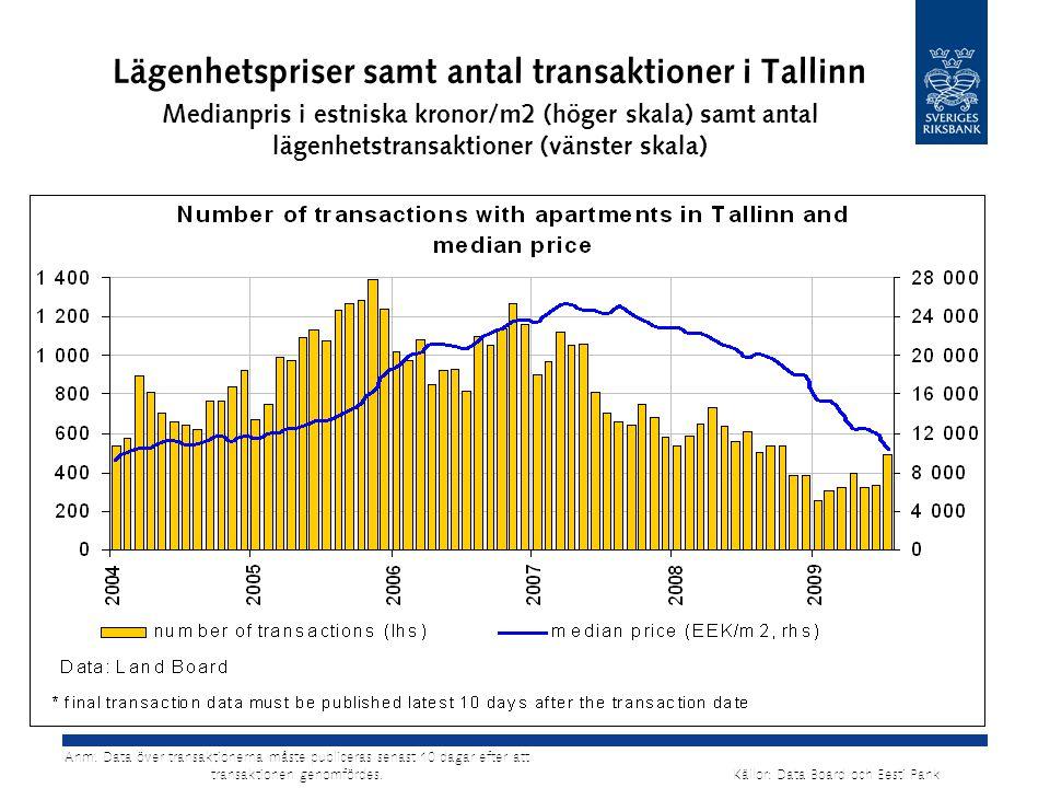 Lägenhetspriser samt antal transaktioner i Tallinn Medianpris i estniska kronor/m2 (höger skala) samt antal lägenhetstransaktioner (vänster skala) Käl
