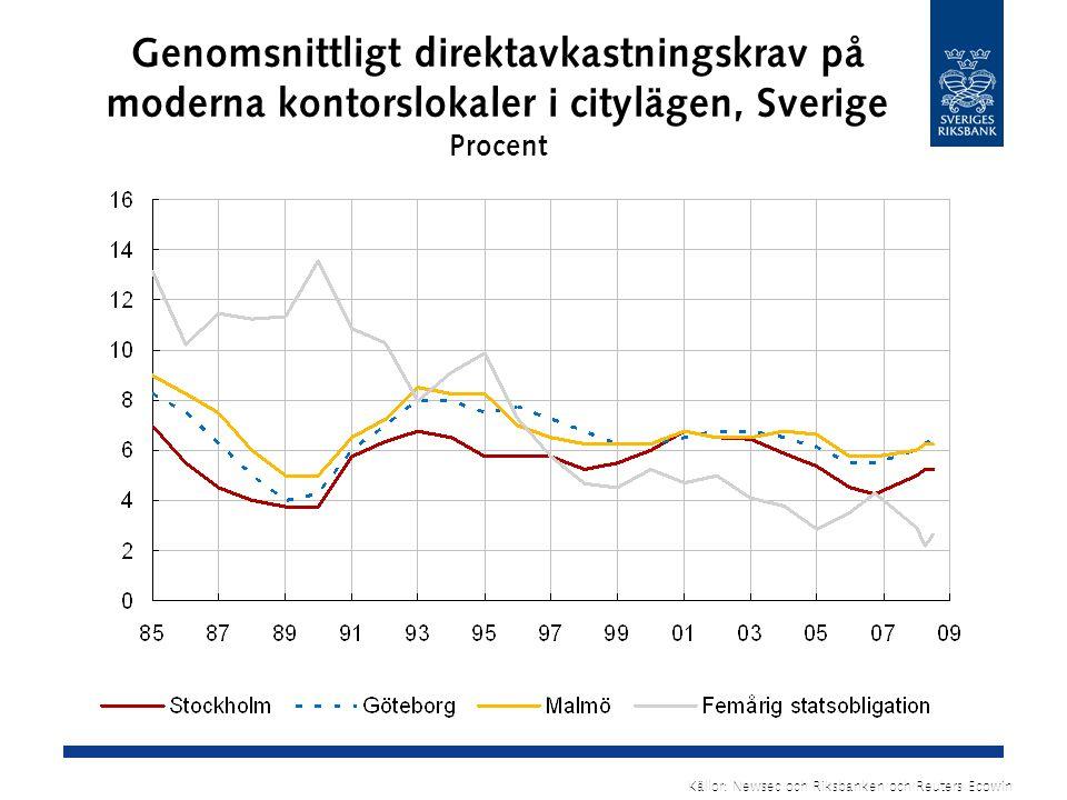 Genomsnittligt direktavkastningskrav på moderna kontorslokaler i citylägen, Sverige Procent Källor: Newsec och Riksbanken och Reuters Ecowin