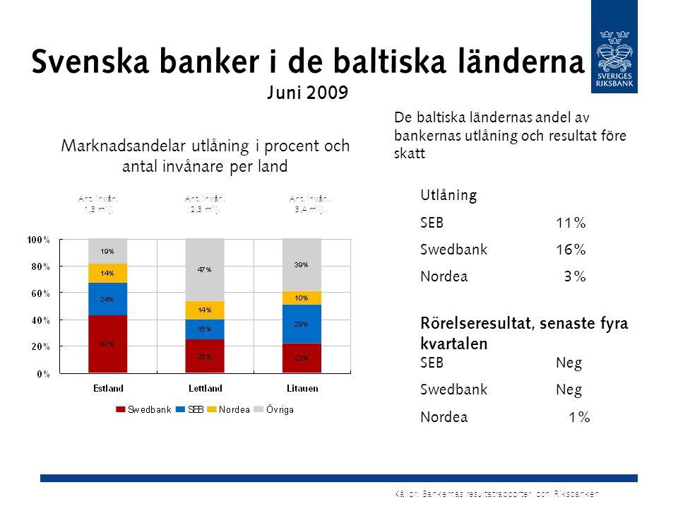 Svenska banker i de baltiska länderna Juni 2009 De baltiska ländernas andel av bankernas utlåning och resultat före skatt Utlåning SEB11% Swedbank16% Nordea 3% Rörelseresultat, senaste fyra kvartalen SEBNeg SwedbankNeg Nordea 1% Marknadsandelar utlåning i procent och antal invånare per land Källor: Bankernas resultatrapporter och Riksbanken Ant.