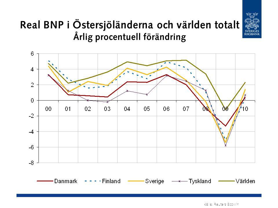 Real BNP i Östersjöländerna och världen totalt Årlig procentuell förändring Källa: Reuters Ecowin
