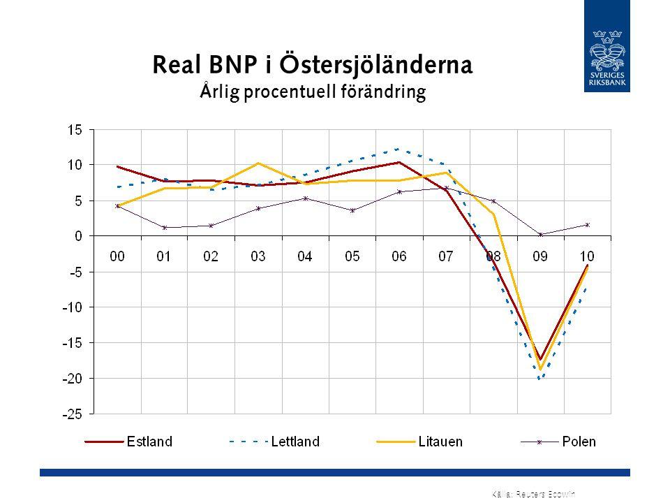 Real BNP i Östersjöländerna Årlig procentuell förändring Källa: Reuters Ecowin