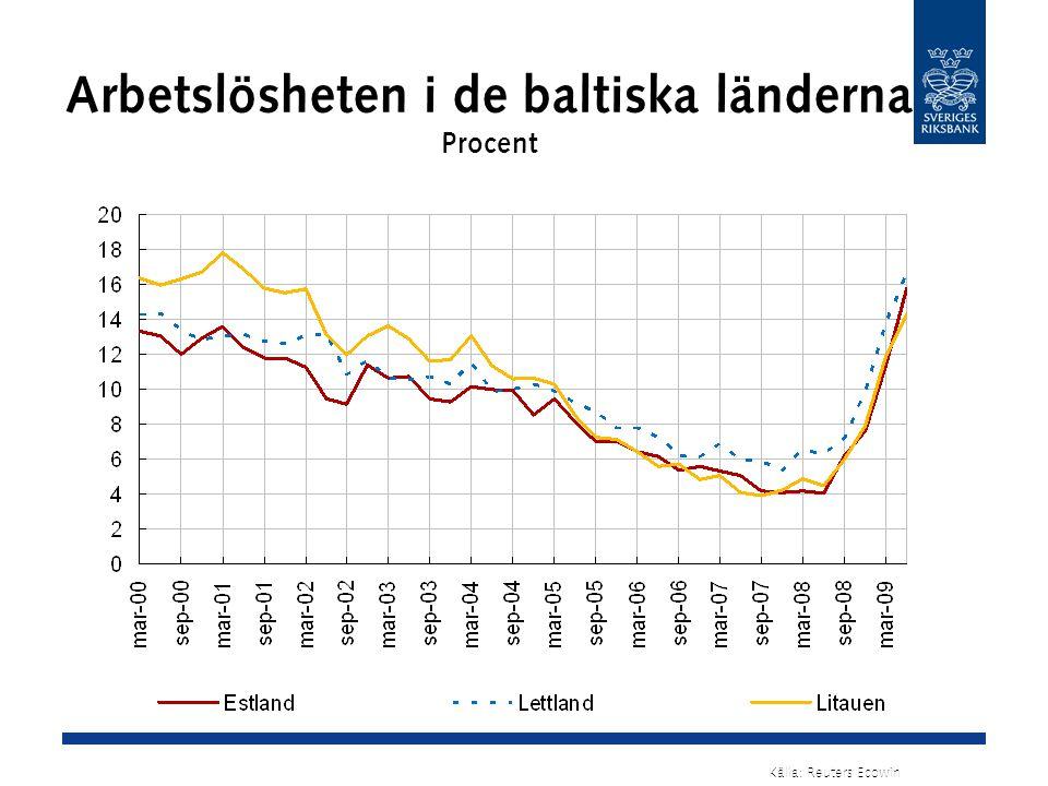 Arbetslösheten i de baltiska länderna Procent Källa: Reuters Ecowin