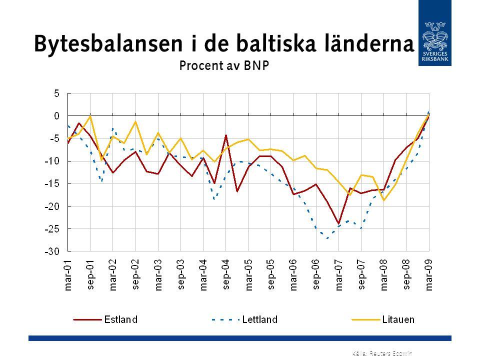 Bytesbalansen i de baltiska länderna Procent av BNP Källa: Reuters Ecowin