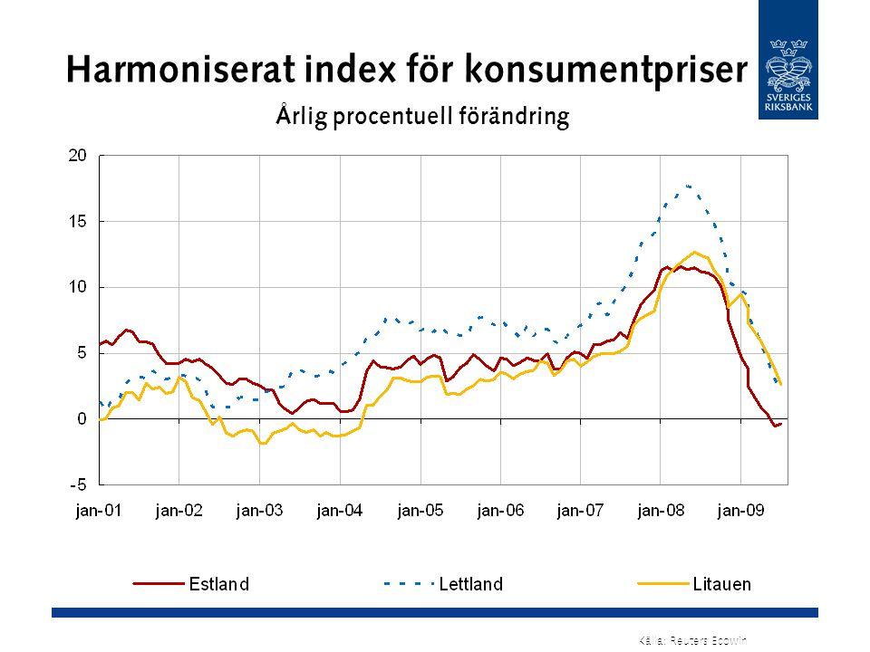 Harmoniserat index för konsumentpriser Årlig procentuell förändring Källa: Reuters Ecowin
