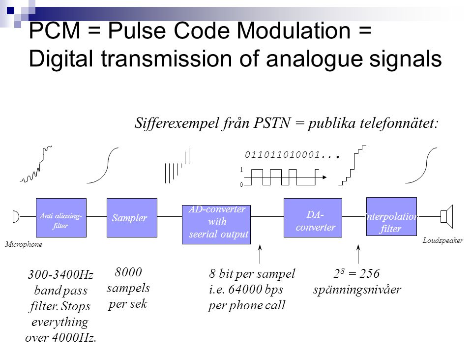 PCM = Pulse Code Modulation = Digital transmission of analogue signals Sampler AD-converter with seerial output 011011010001...