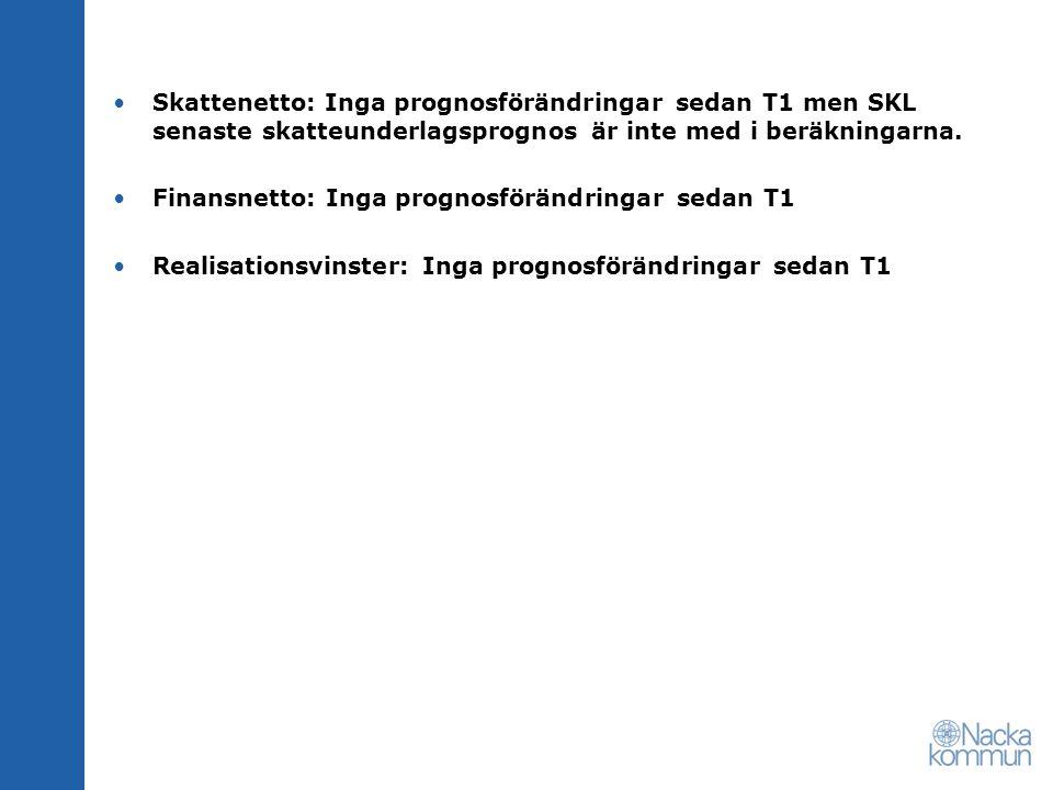 Skattenetto: Inga prognosförändringar sedan T1 men SKL senaste skatteunderlagsprognos är inte med i beräkningarna. Finansnetto: Inga prognosförändring